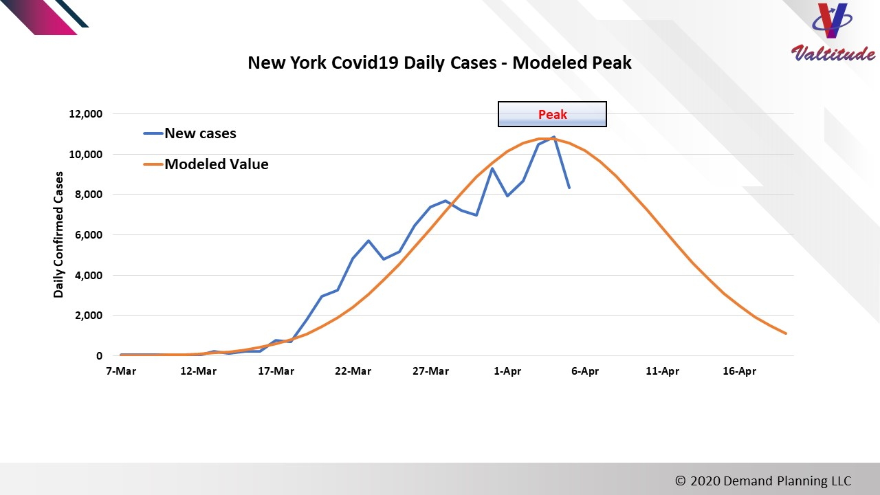 New York Covid 19 Modeled Peak