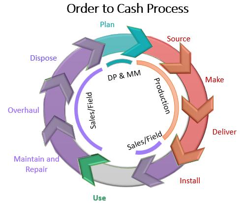 supply-planning-process-transformation-valtitude
