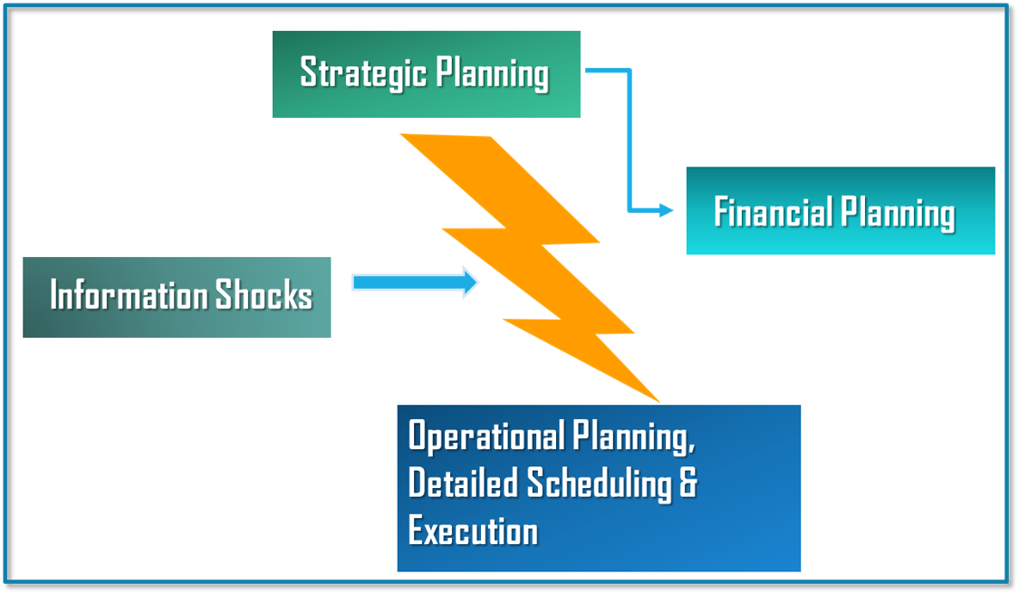 The Need for Demand Planning and how it plugs the vacuum between financial planning and operations