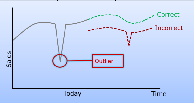 Outlier Correction
