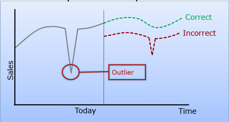 Outlier Correction