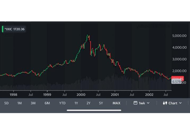 Economy, Wall street, Nasdaq, Stock, bubble