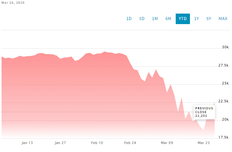 Volatile Markets - Signs for the Future