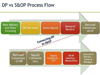 DP vs SOP Process.jpg