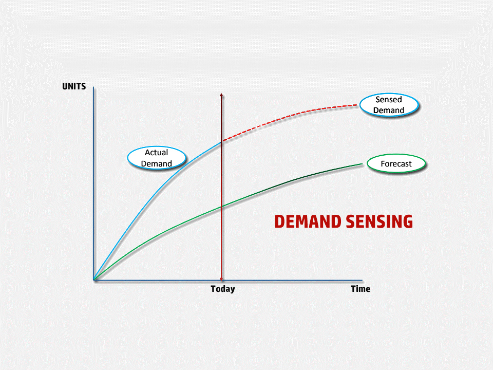 Demand Sensing.png