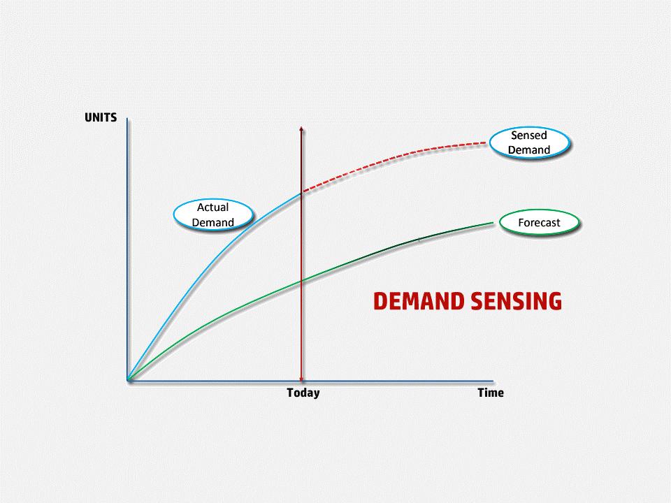 Demand Sensing.png
