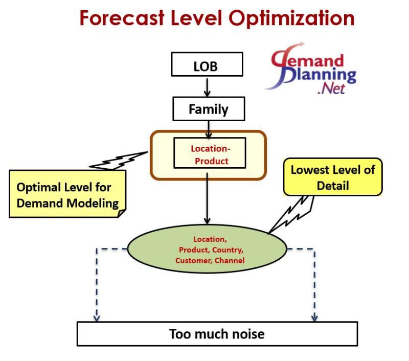 Forecast Levels.png