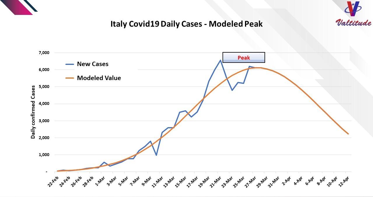 Italy Covid 19 Outbreak