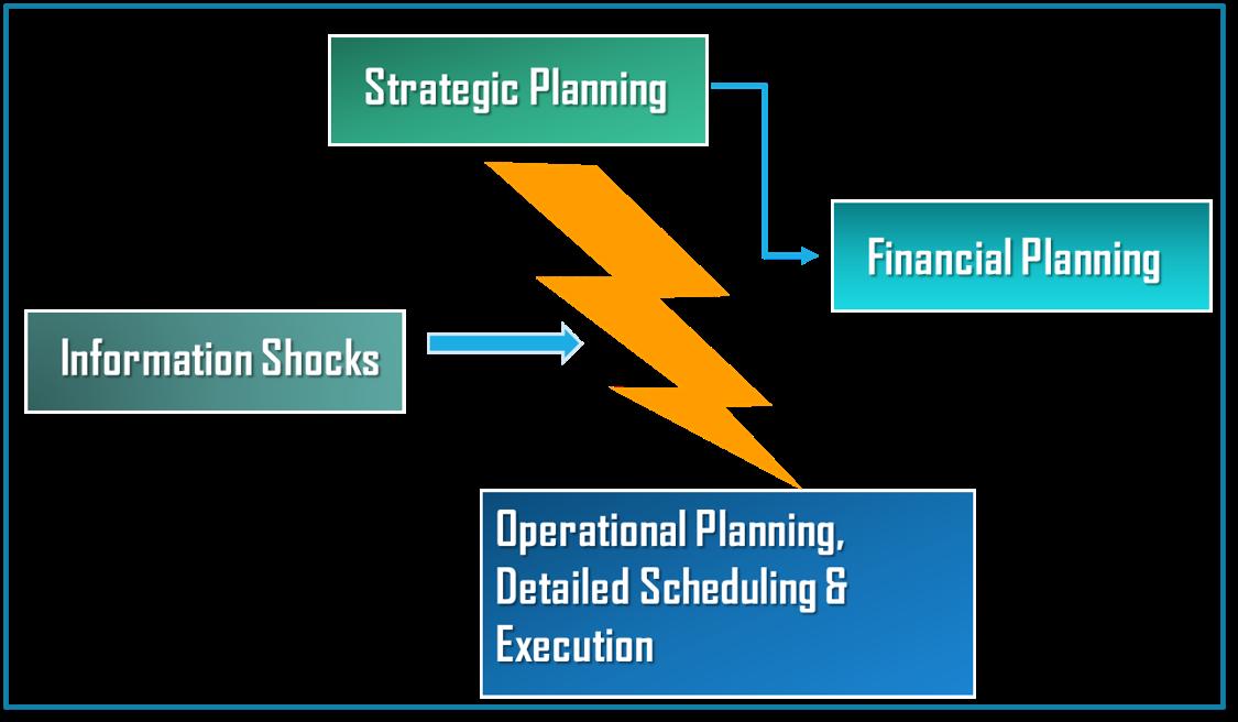 Missing Demand Planning