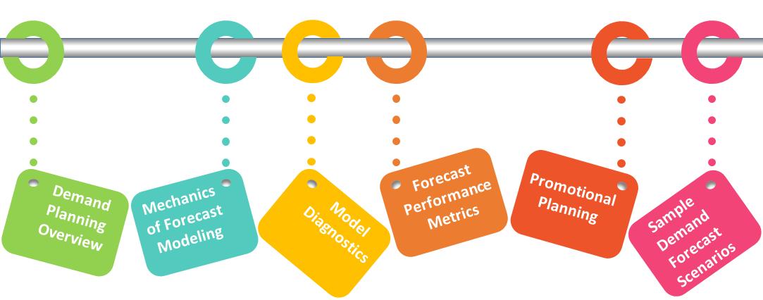 Demand Planning & Forecasting