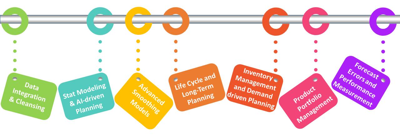 Demand Planning for S&OP